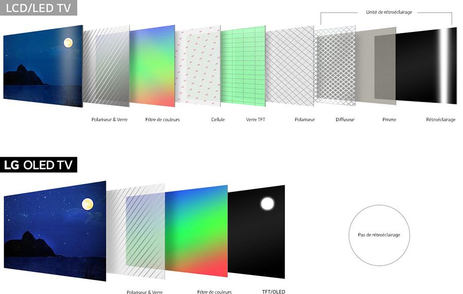 TV LED ou OLED ? Quel écran de téléviseur choisir ? | Guide